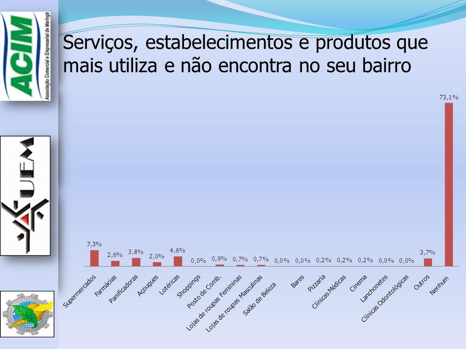 Serviços, estabelecimentos e produtos que mais utiliza e não encontra no seu bairro