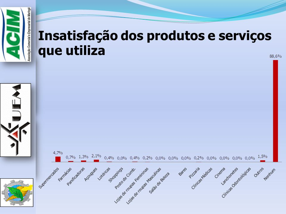 Insatisfação dos produtos e serviços que utiliza