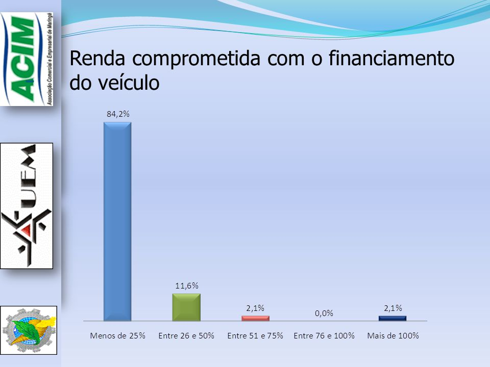 Renda comprometida com o financiamento do veículo
