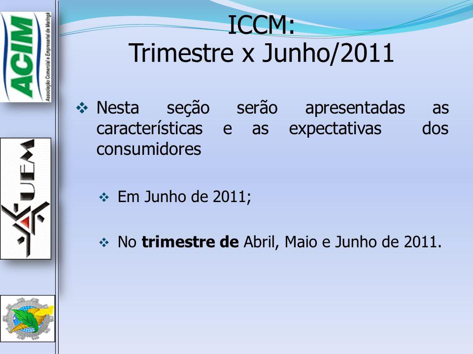ICCM: Trimestre x Junho/2011
