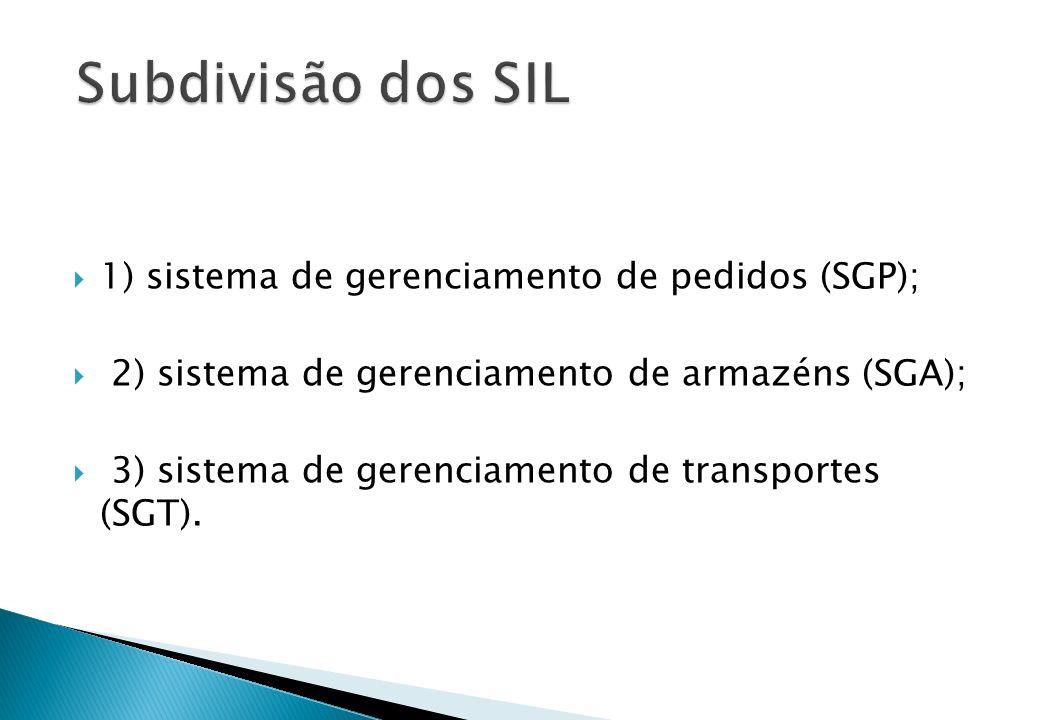 Subdivisão dos SIL 1) sistema de gerenciamento de pedidos (SGP);
