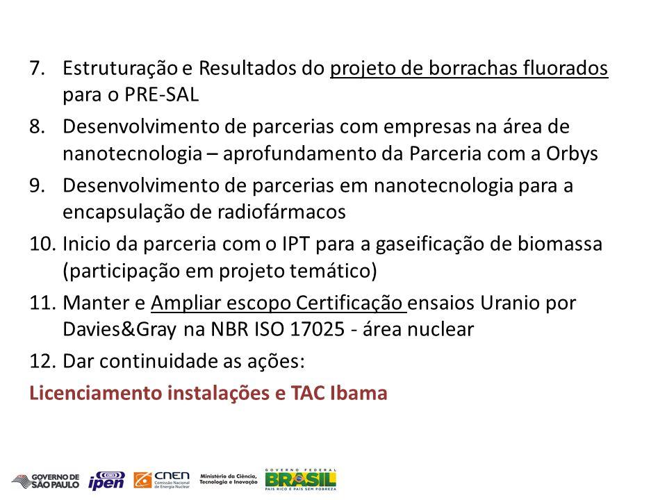 Estruturação e Resultados do projeto de borrachas fluorados para o PRE-SAL