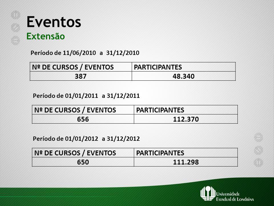 Eventos Extensão Nº DE CURSOS / EVENTOS PARTICIPANTES 387 48.340