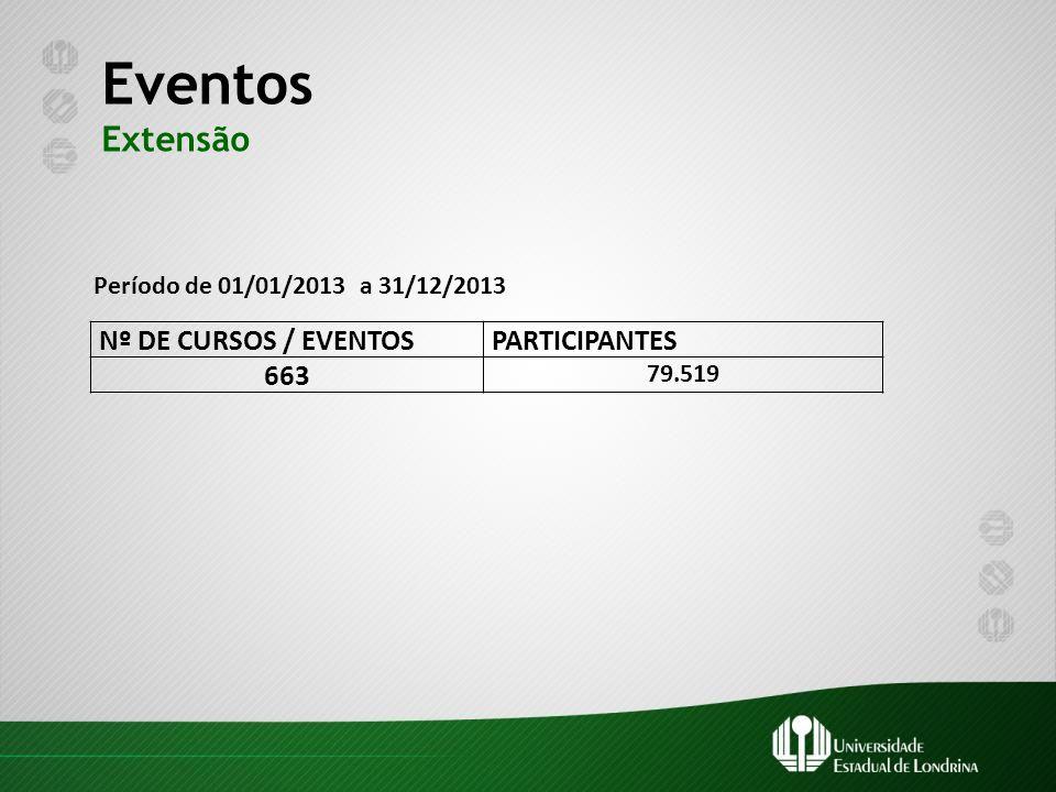 Eventos Extensão Nº DE CURSOS / EVENTOS PARTICIPANTES 663 79.519