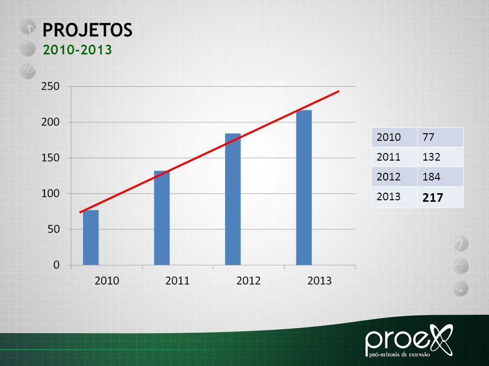 PROJETOS 2010-2013 2010 77 2011 132 2012 184 2013 217