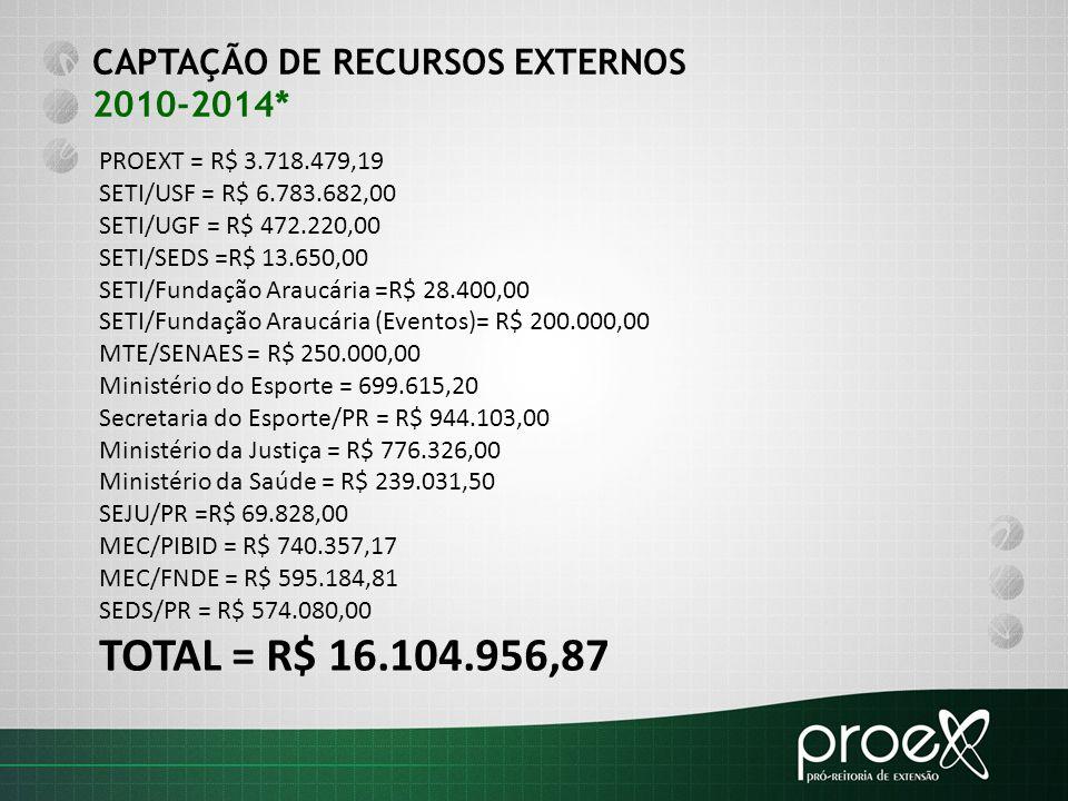 TOTAL = R$ 16.104.956,87 CAPTAÇÃO DE RECURSOS EXTERNOS 2010-2014*