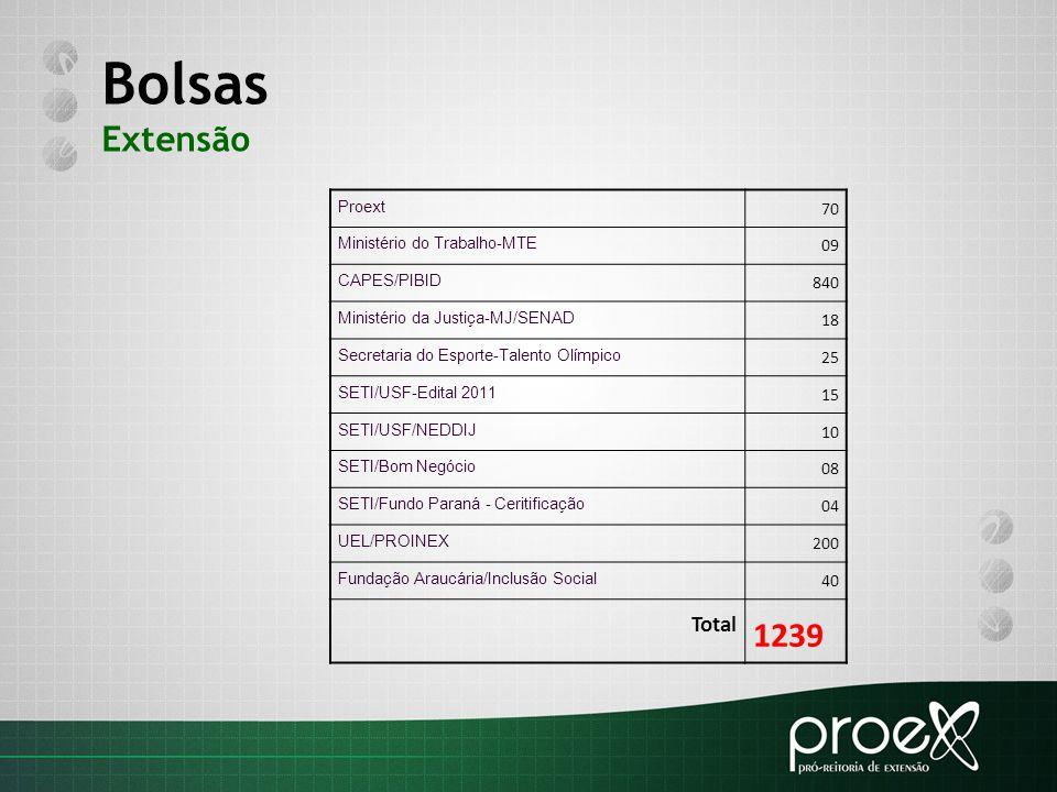 Bolsas Extensão 1239 Total 70 09 840 18 25 15 10 08 04 200 40 Proext