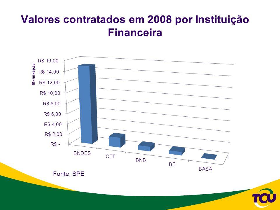 Valores contratados em 2008 por Instituição Financeira