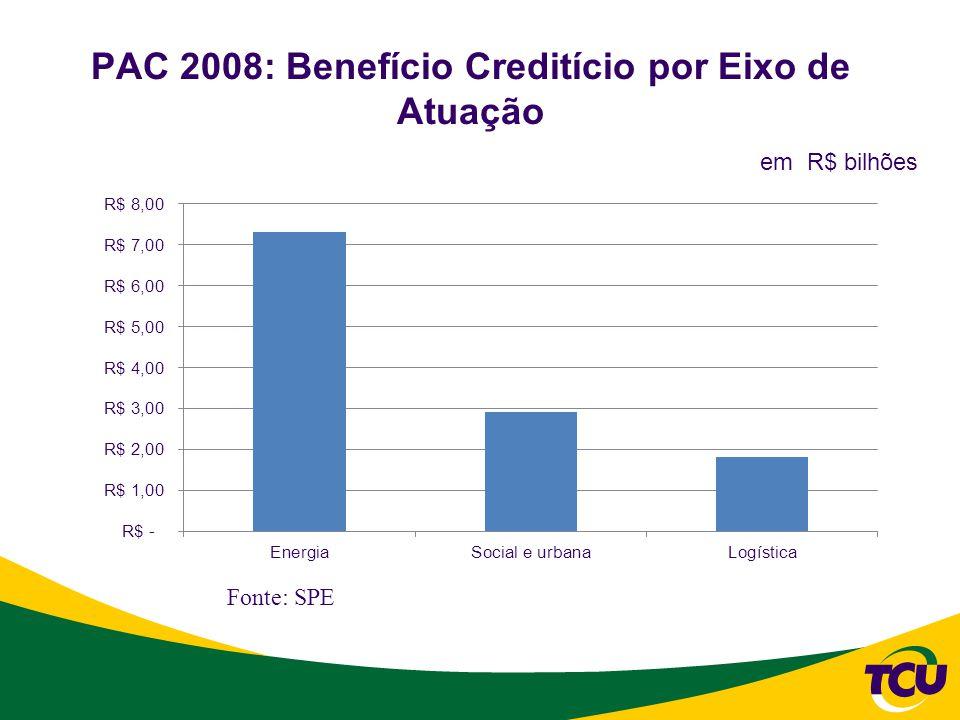 PAC 2008: Benefício Creditício por Eixo de Atuação
