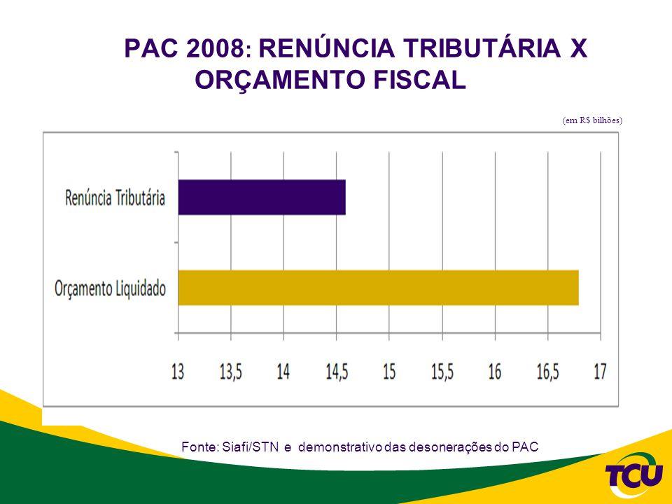 PAC 2008: RENÚNCIA TRIBUTÁRIA X ORÇAMENTO FISCAL