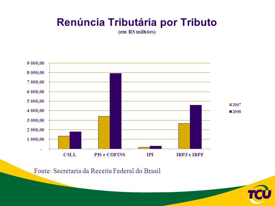 Renúncia Tributária por Tributo (em R$ milhões)