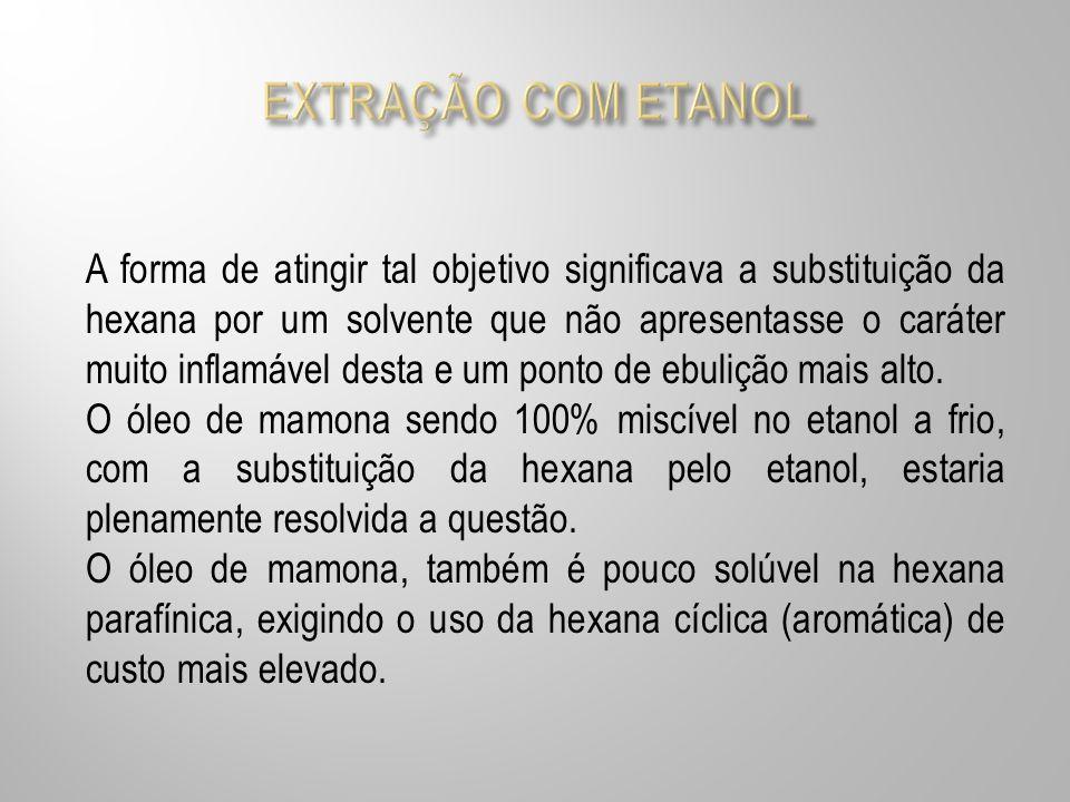 EXTRAÇÃO COM ETANOL