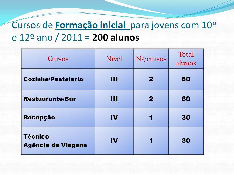 Cursos de Formação inicial para jovens com 10º e 12º ano / 2011 = 200 alunos