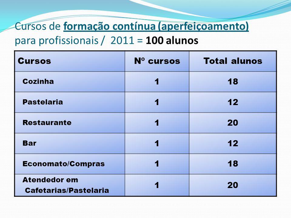 Cursos de formação contínua (aperfeiçoamento) para profissionais / 2011 = 100 alunos