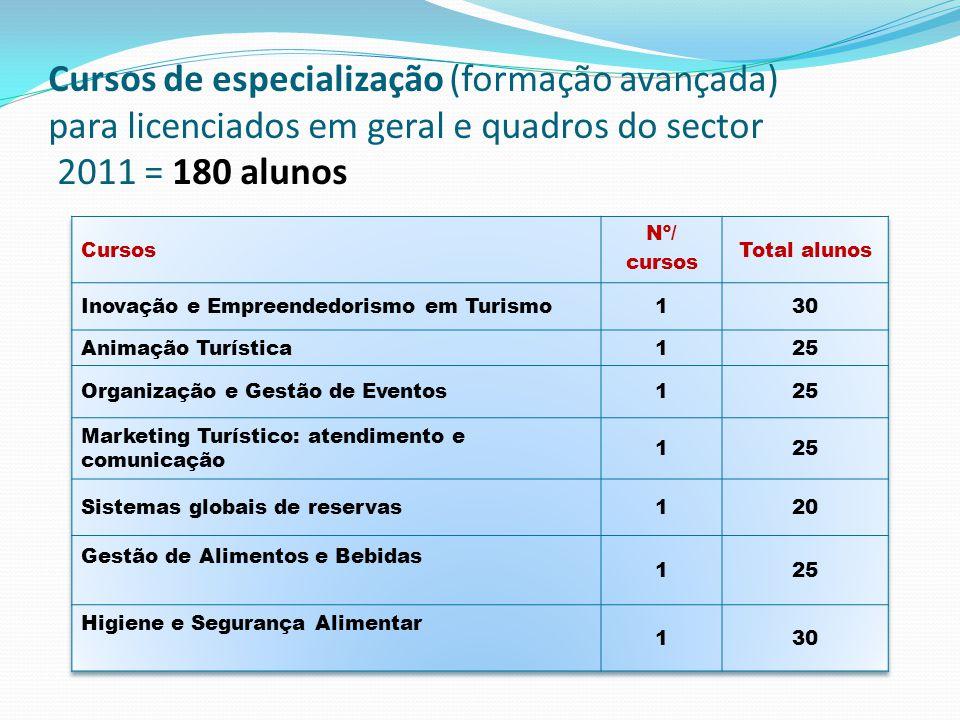 Cursos de especialização (formação avançada) para licenciados em geral e quadros do sector 2011 = 180 alunos