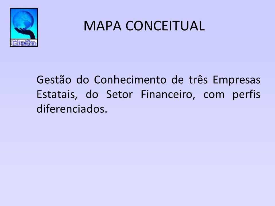 MAPA CONCEITUAL Gestão do Conhecimento de três Empresas Estatais, do Setor Financeiro, com perfis diferenciados.