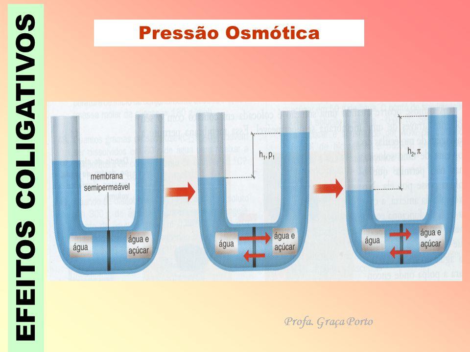 Pressão Osmótica EFEITOS COLIGATIVOS Profa. Graça Porto