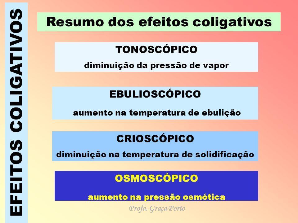 EFEITOS COLIGATIVOS Resumo dos efeitos coligativos TONOSCÓPICO