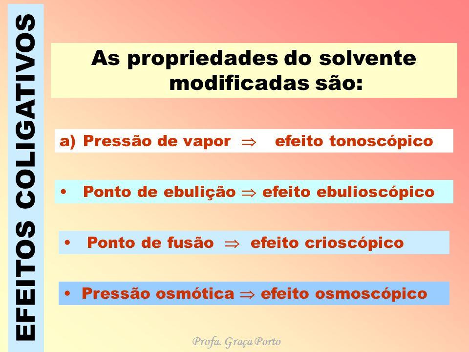 As propriedades do solvente modificadas são: