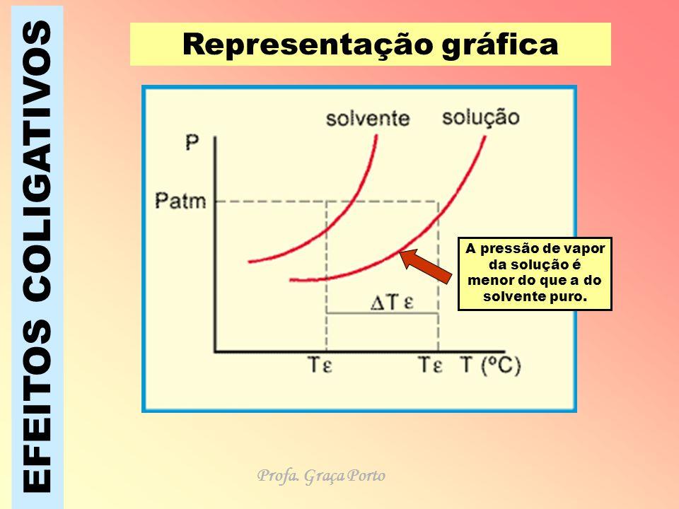 EFEITOS COLIGATIVOS Representação gráfica Profa. Graça Porto