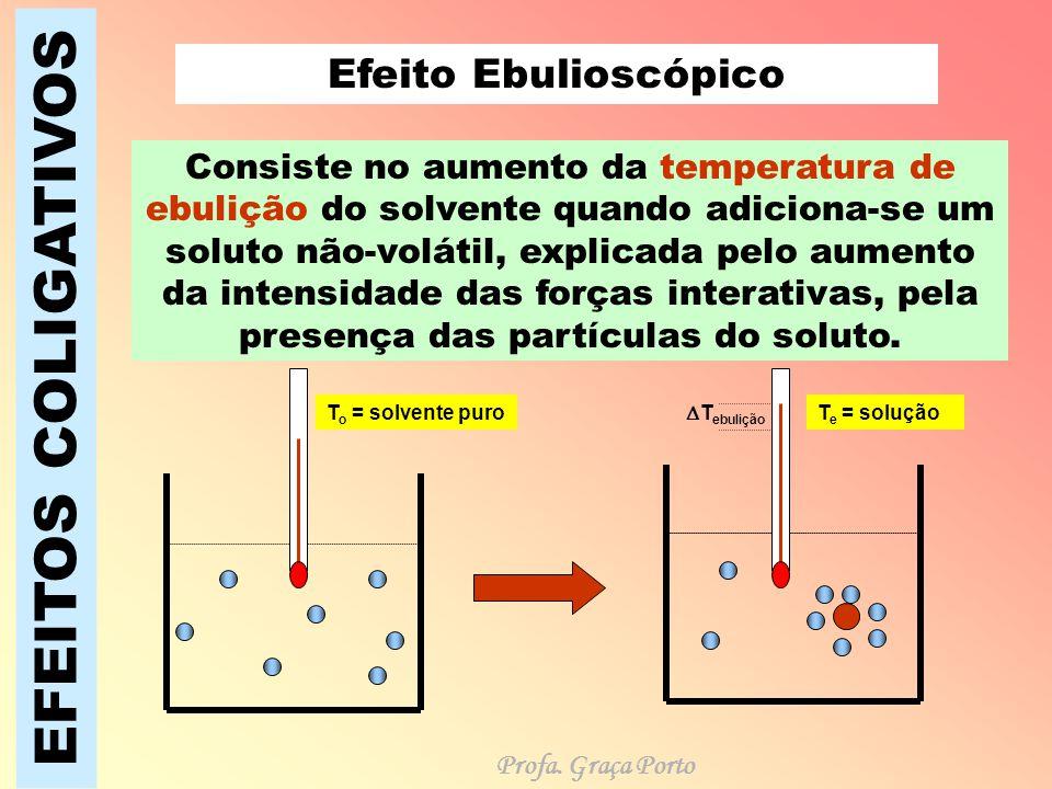 EFEITOS COLIGATIVOS Efeito Ebulioscópico