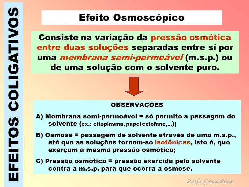 EFEITOS COLIGATIVOS Efeito Osmoscópico