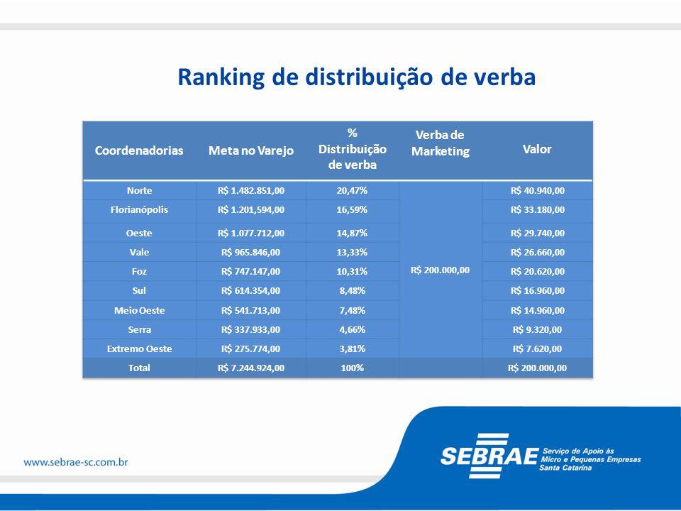 Ranking de distribuição de verba
