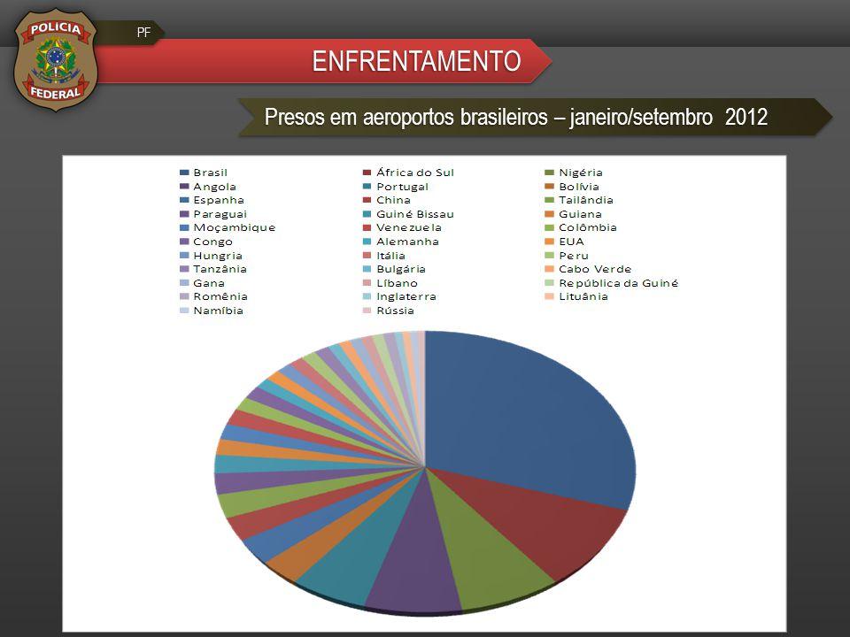 ENFRENTAMENTO Presos em aeroportos brasileiros – janeiro/setembro 2012