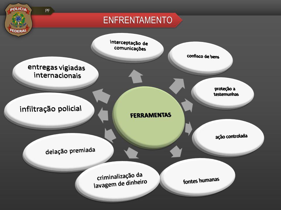 ENFRENTAMENTO FERRAMENTAS interceptação de comunicações