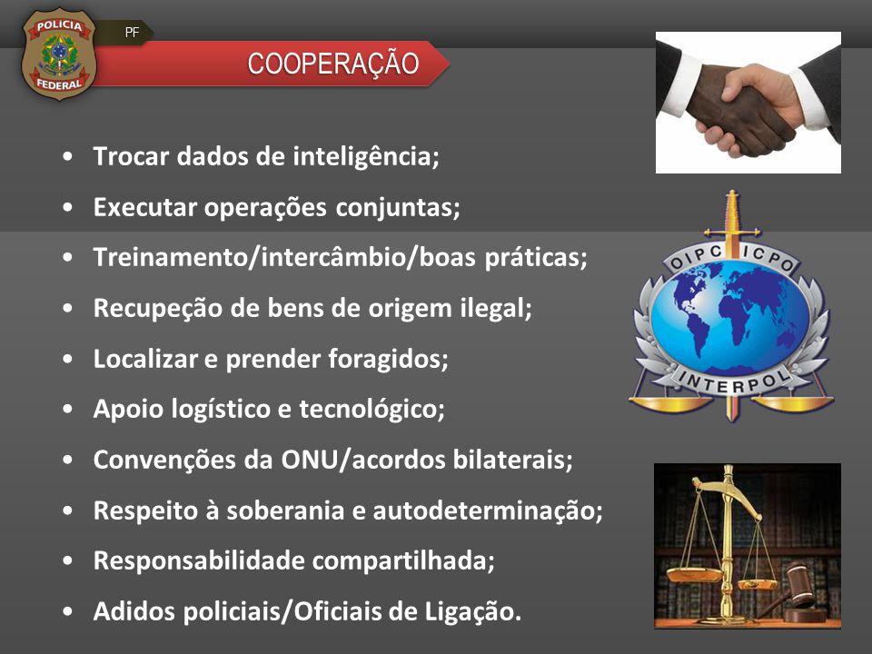 Trocar dados de inteligência; Executar operações conjuntas;