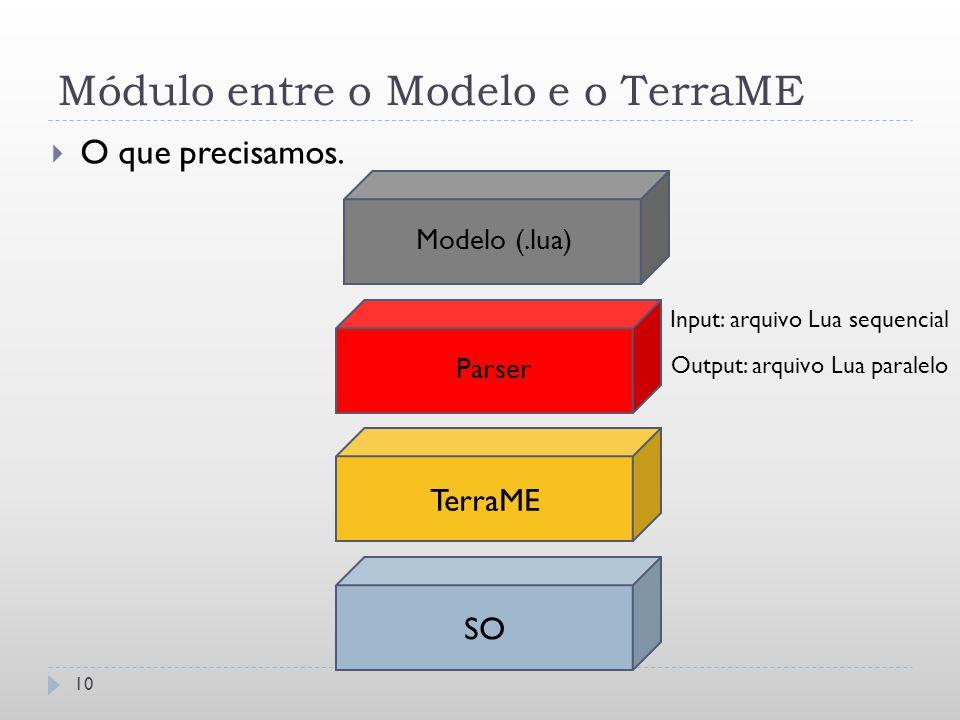 Módulo entre o Modelo e o TerraME