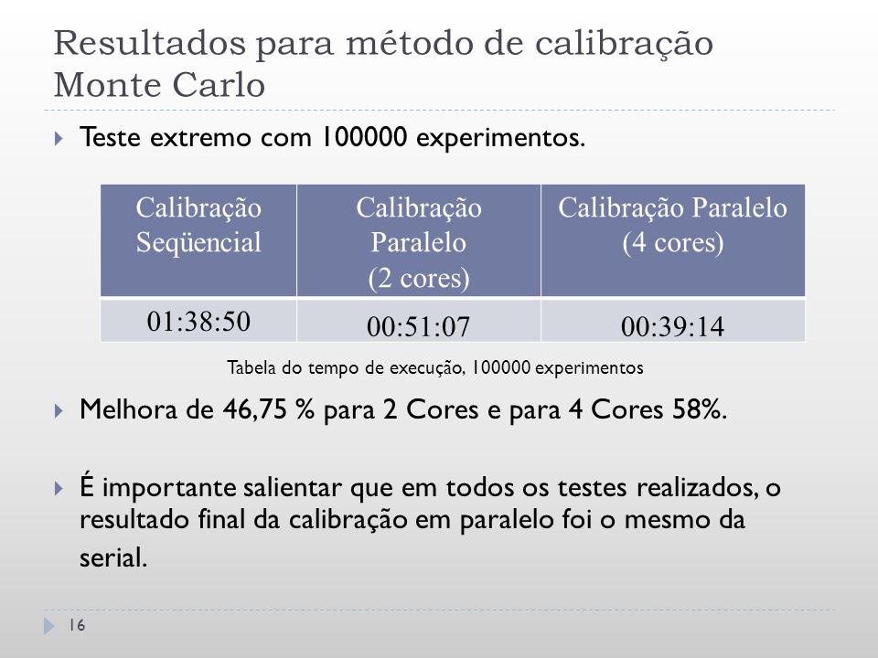 Resultados para método de calibração Monte Carlo