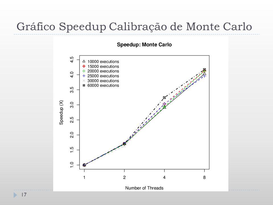 Gráfico Speedup Calibração de Monte Carlo