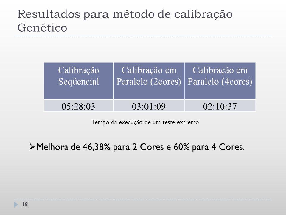 Resultados para método de calibração Genético