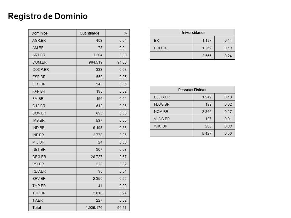 Registro de Domínio Dominios Quantidade % AGR.BR 403 0.04 AM.BR 73