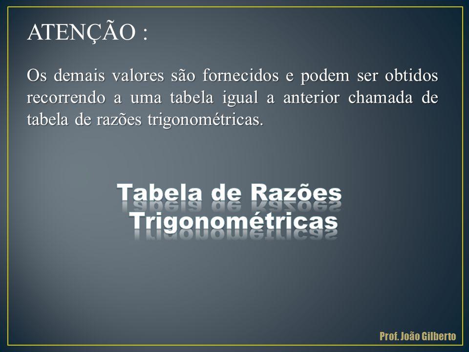 ATENÇÃO : Tabela de Razões Trigonométricas