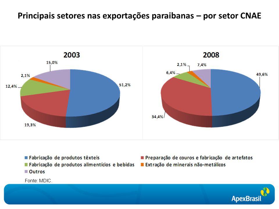 Principais setores nas exportações paraibanas – por setor CNAE