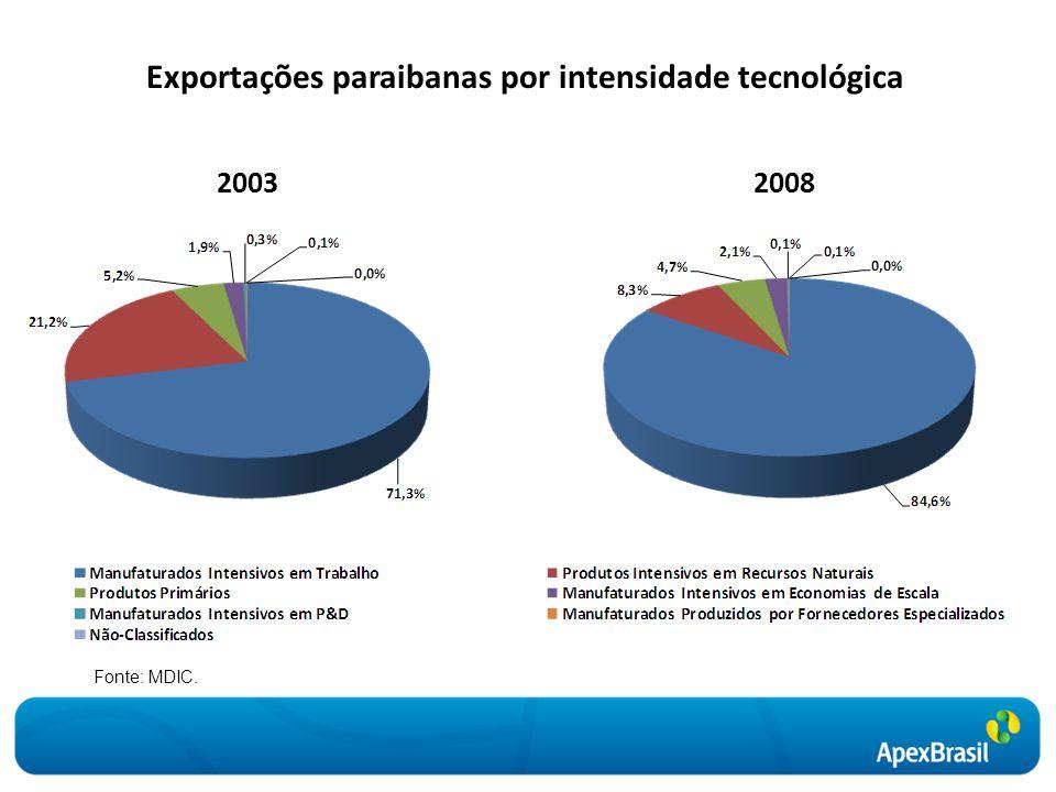 Exportações paraibanas por intensidade tecnológica