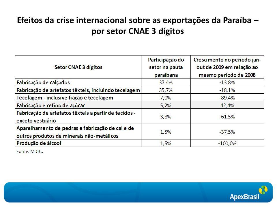 Efeitos da crise internacional sobre as exportações da Paraíba – por setor CNAE 3 dígitos