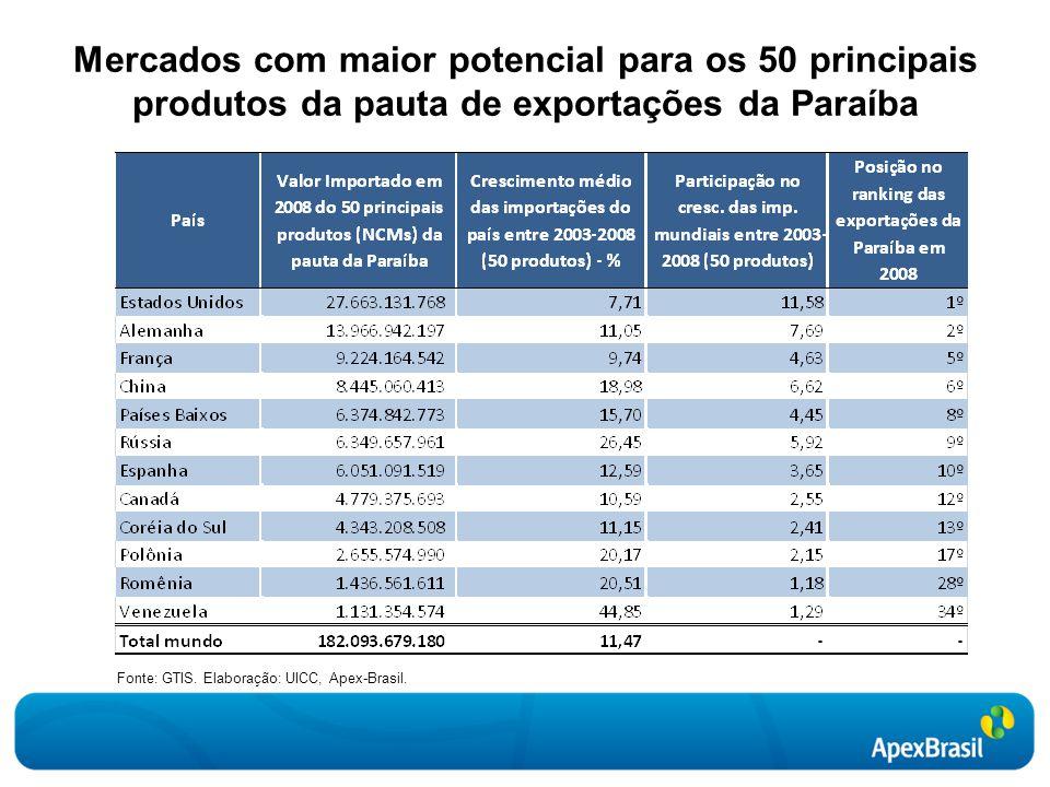 Mercados com maior potencial para os 50 principais produtos da pauta de exportações da Paraíba