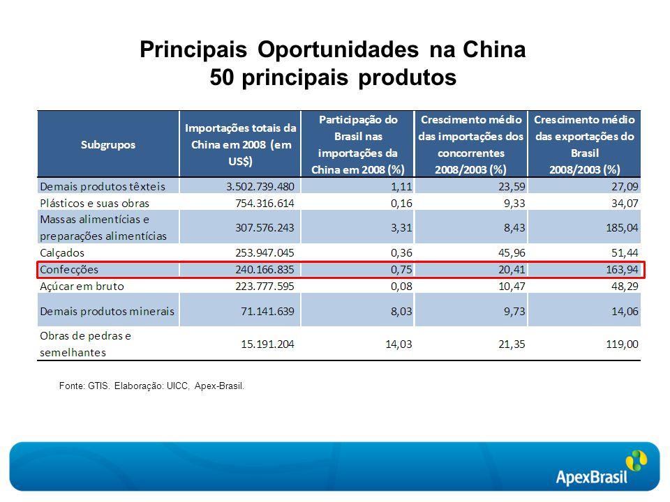 Principais Oportunidades na China 50 principais produtos
