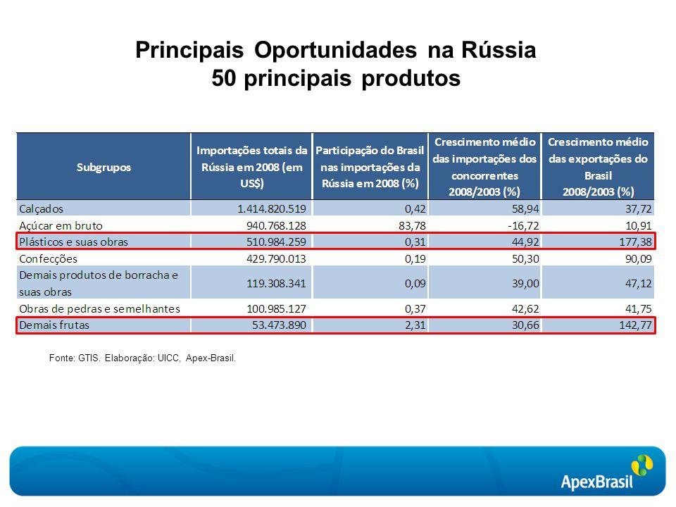 Principais Oportunidades na Rússia 50 principais produtos