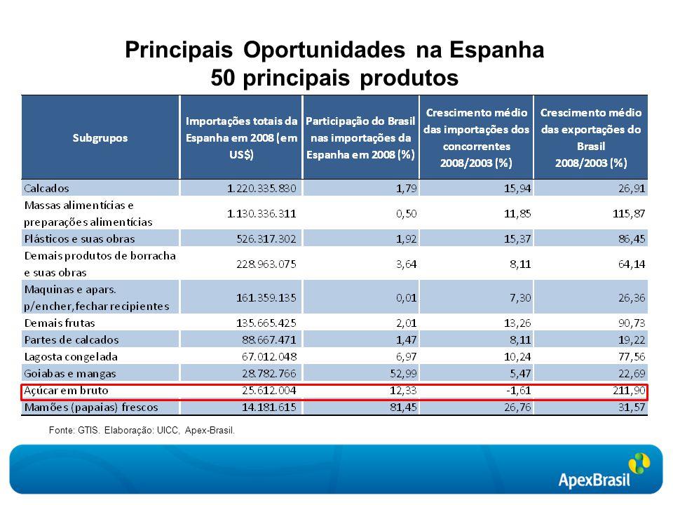 Principais Oportunidades na Espanha 50 principais produtos