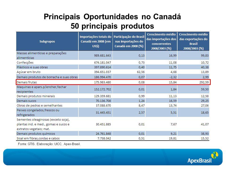 Principais Oportunidades no Canadá 50 principais produtos