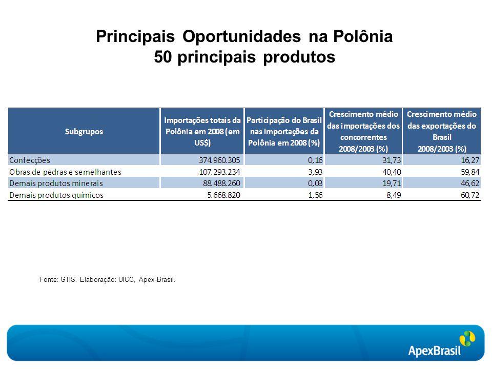 Principais Oportunidades na Polônia 50 principais produtos