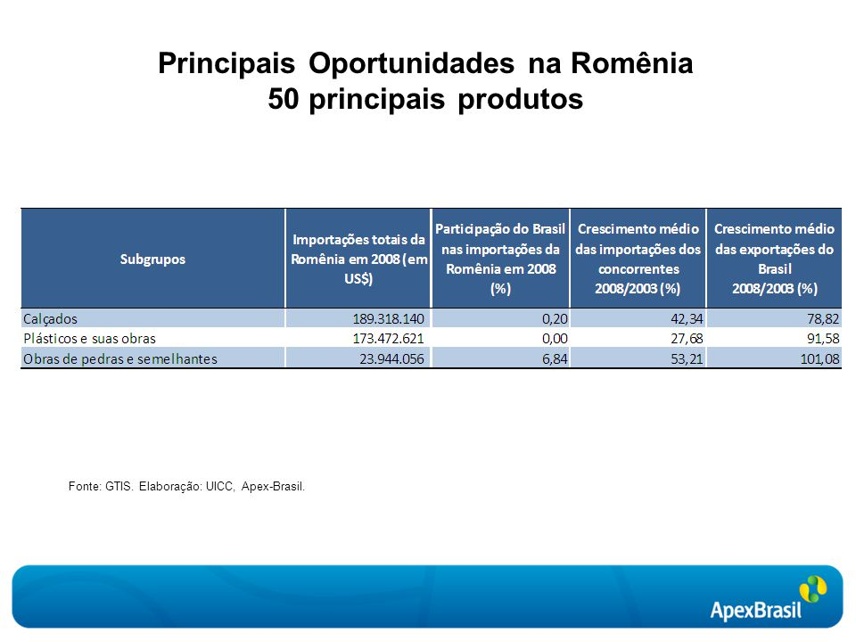 Principais Oportunidades na Romênia 50 principais produtos