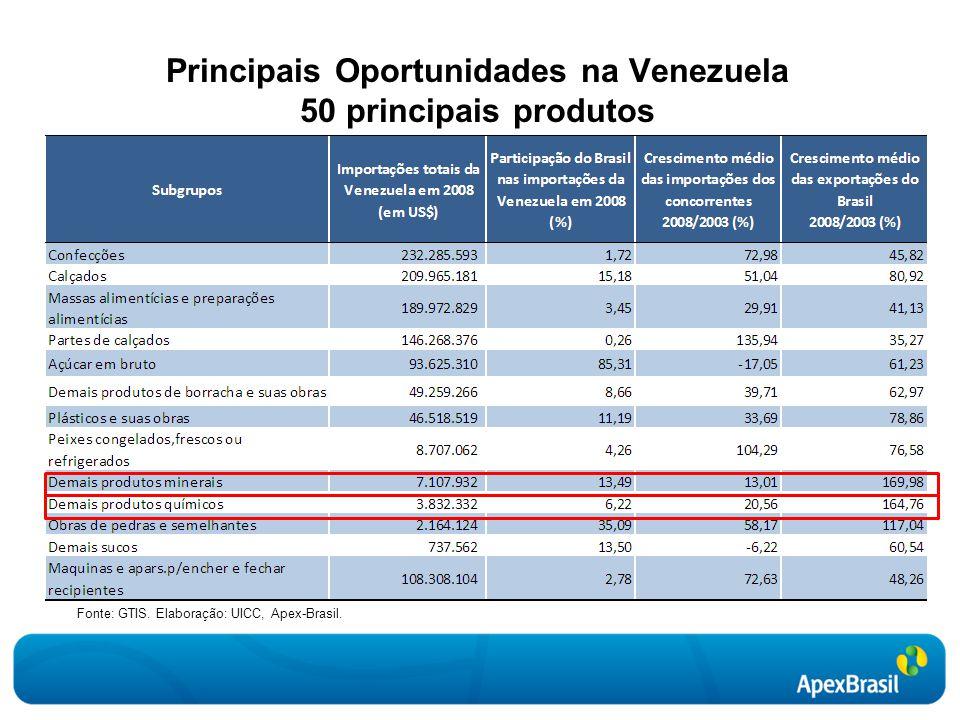 Principais Oportunidades na Venezuela 50 principais produtos
