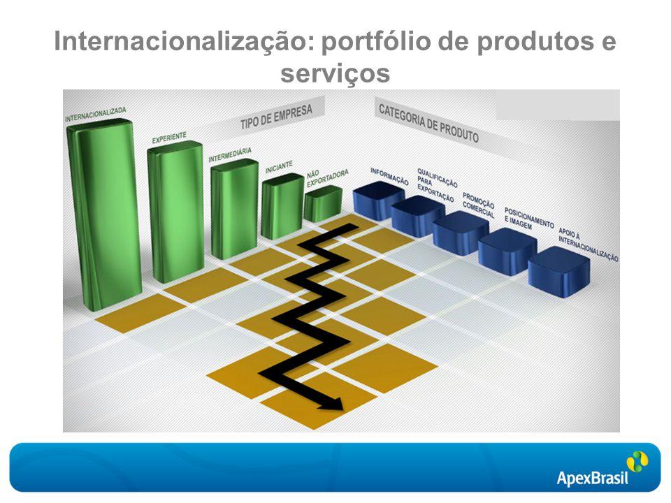 Internacionalização: portfólio de produtos e serviços