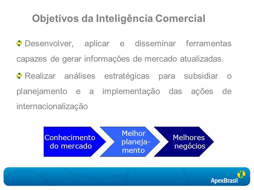 Objetivos da Inteligência Comercial