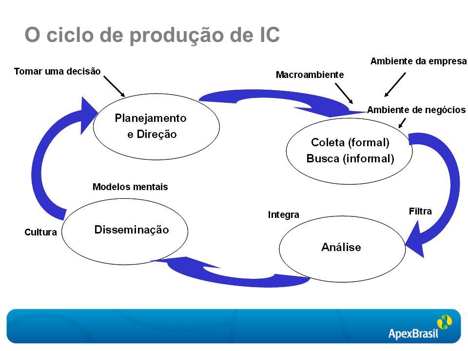 O ciclo de produção de IC